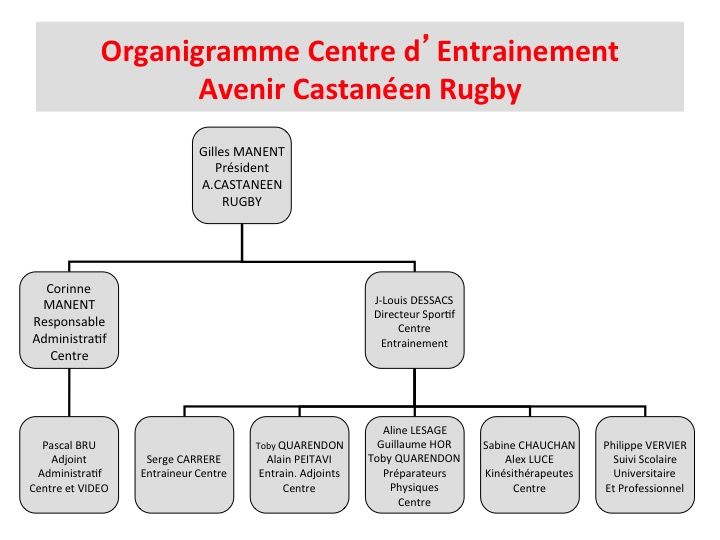 Organigramme Centre